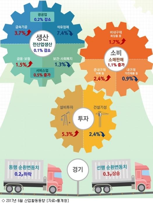 소비 호전 속 6월 산업생산 석 달째 후퇴