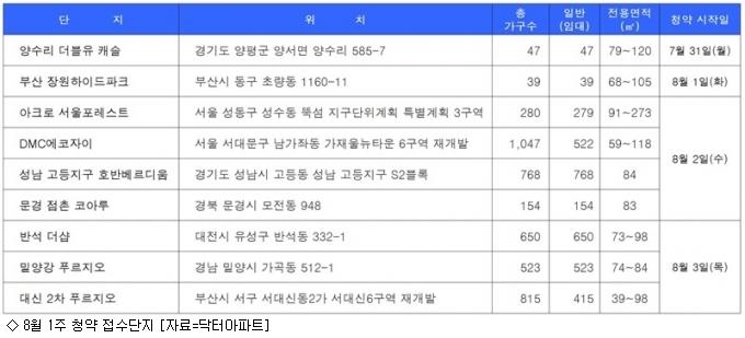 [8월 1주 분양동향] 휴가철 청약물량 3천397가구
