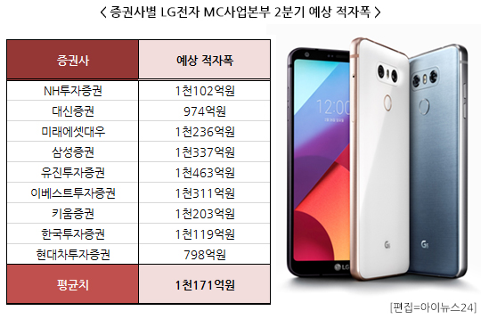 LG전자 스마트폰, 적자폭 어떻게 줄이나