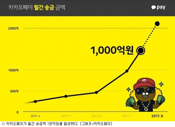 카카오페이, 월 송금액 1천억원 돌파