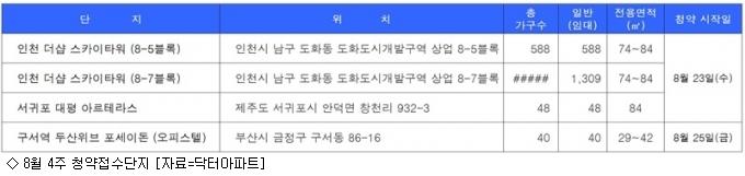 [8월 4주 분양동향] 바빠지는 분양시장