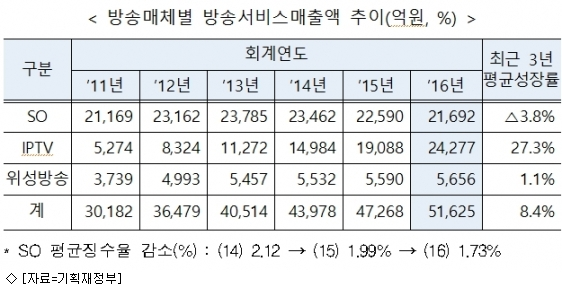 유료방송, 방통발전기금 부담금 징수율 1.5%로