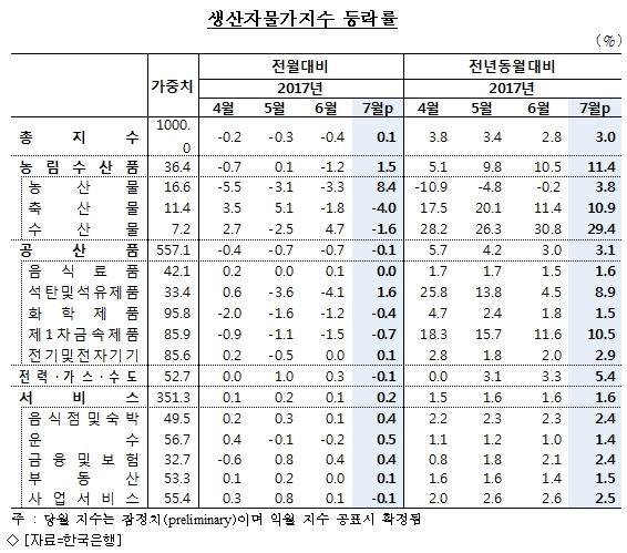 7월 생산자물가, 5달 만에 상승…농산물값↑