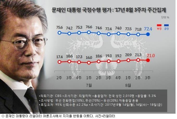 100일 넘긴 文 대통령, 지지율 소폭 반등 72.4%