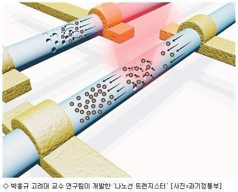빛 통해 전류 증폭 ''나노선 트랜지스터'' 개발