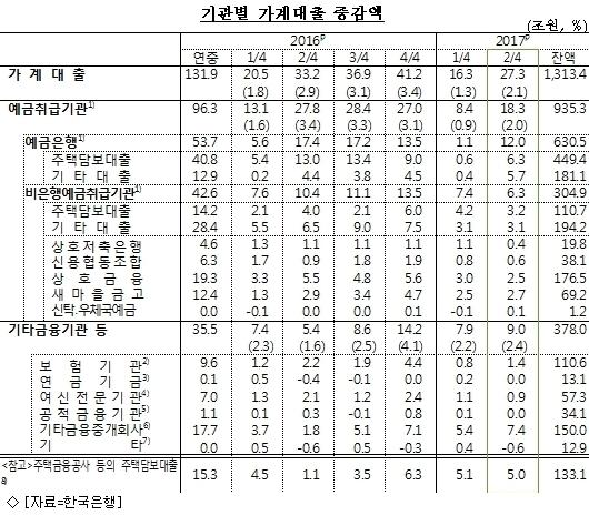 2Q 가계빚 1400조 육박…신용대출도 ''빨간불''