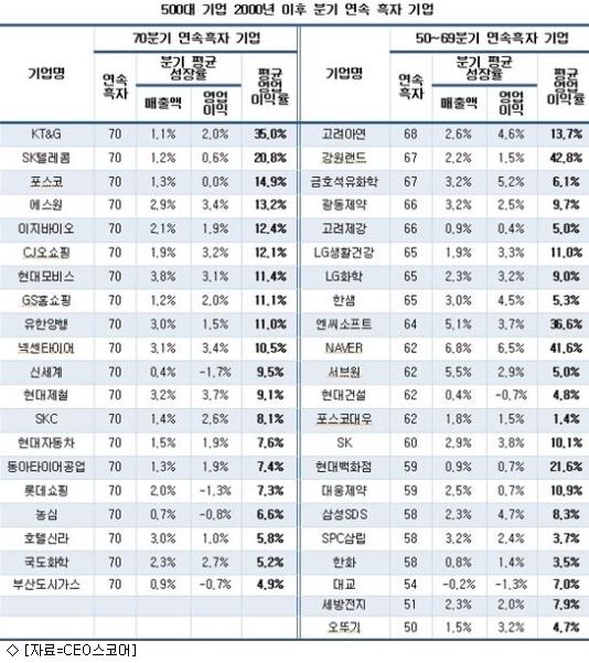 현대차·SKT 등 20개사 ''70분기'' 연속 흑자