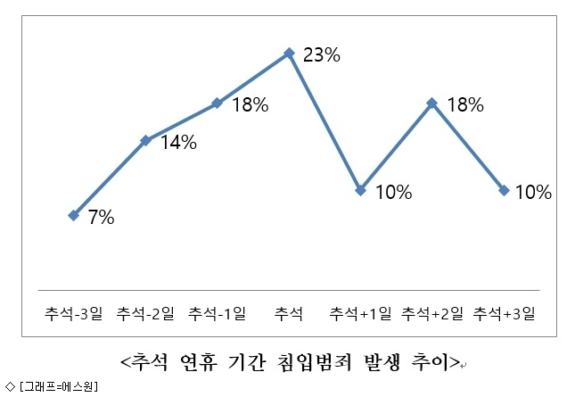 연휴 침입범죄 21% ↑…추석 당일·새벽 많아