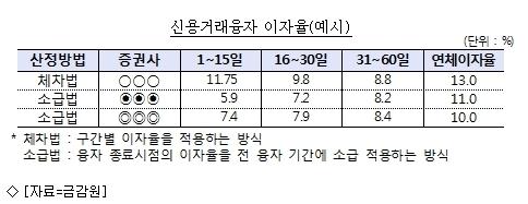 주식 신용거래 이자만 고공행진…금감원 ''낮춰''