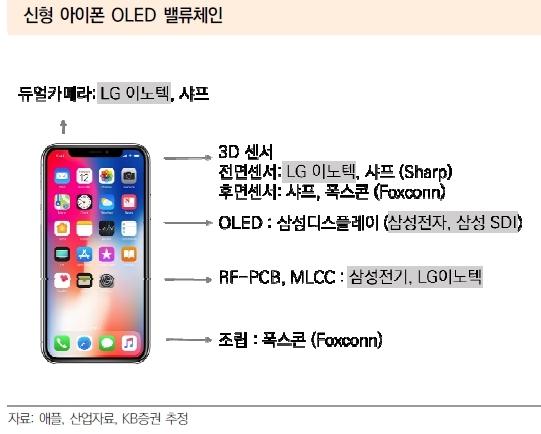 """""""아이폰X, 10월 생산 정상궤도 진입할 듯"""""""