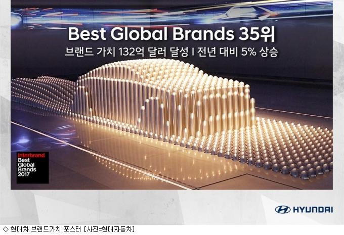 현대차, 2년 연속 글로벌 브랜드 35위