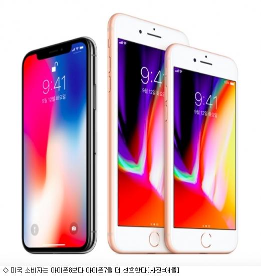 美, 아이폰8보다 아이폰7 더 선호…왜?