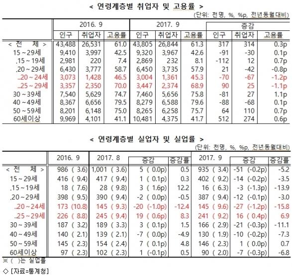 9월 고용지표 호전 속 20대 후반만 ''울상''