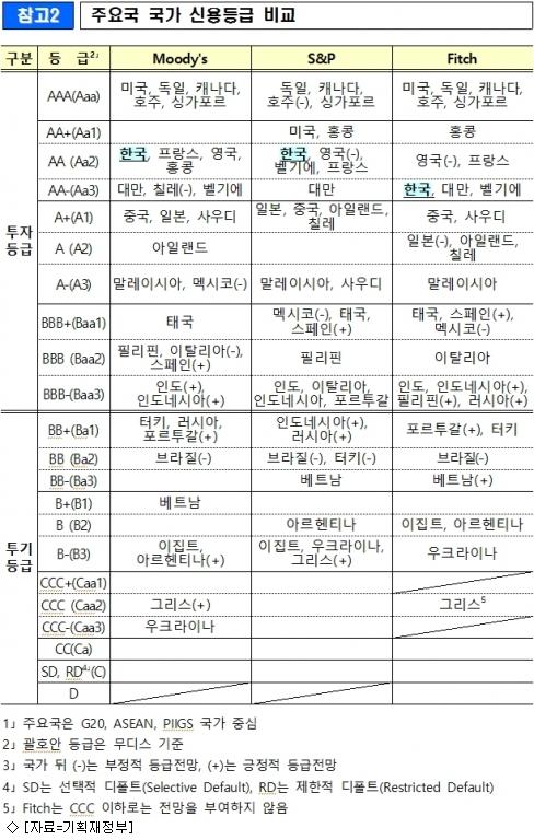 무디스, 韓 국가신용등급 Aa2(안정적) 유지