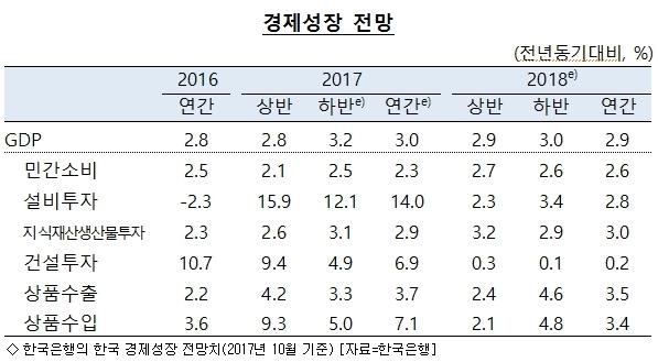 한은, 올해 성장률 3% 전망…물가상승률 2.0%