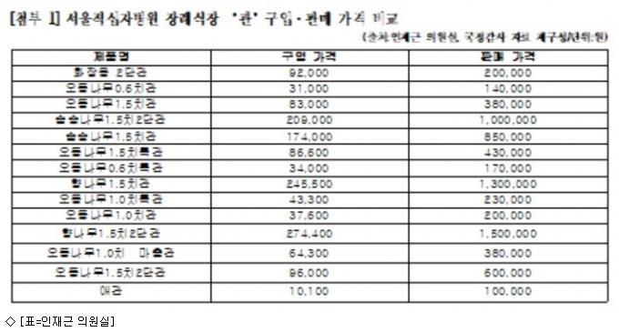 서울 적십자병원, 장례용품 10배 폭리 논란