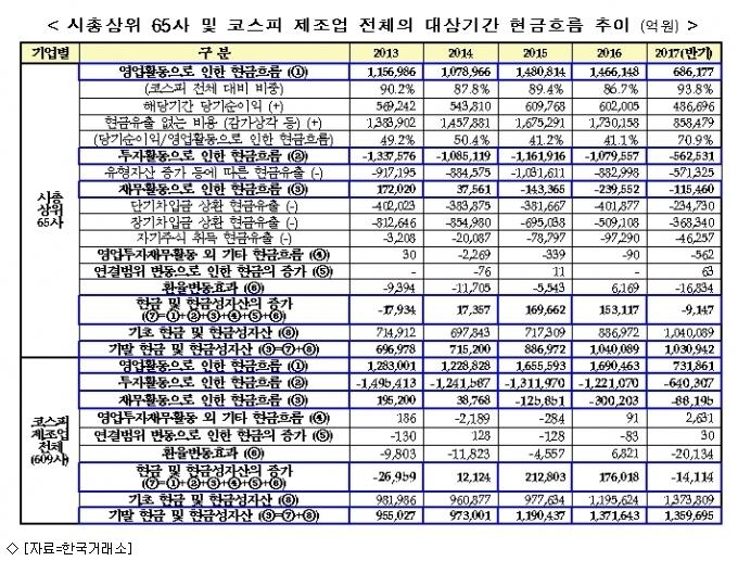 코스피 시총 상위사 현금유입 증가…투자액은↓