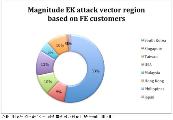 韓 집중 공격 ''매그니베르 랜섬웨어'' 발견