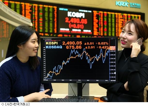 [마감]''사상최고'' 코스피, 장중 2500선도 돌파