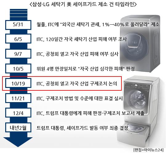 삼성·LG 세탁기, 美 빗장풀기 ''안간힘''