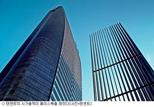 中텐센트, 페이스북 시가총액 제쳤다