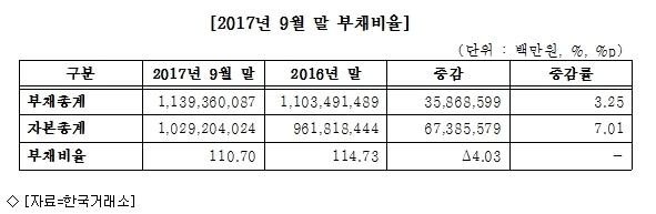 코스피社, 3Q 부채비율 4.03%p↓…안정성 호전