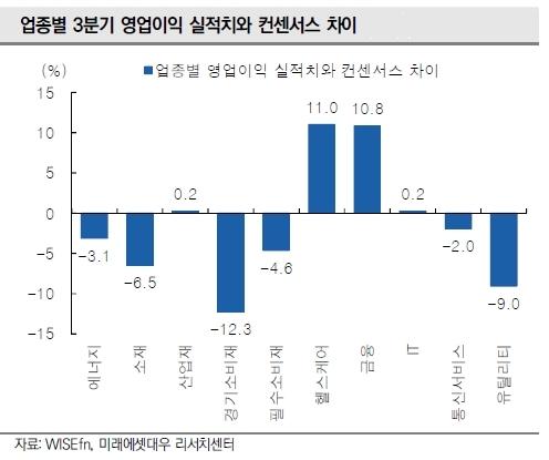 3Q 실적시즌 마무리, 이익증가 이어질 기업은?