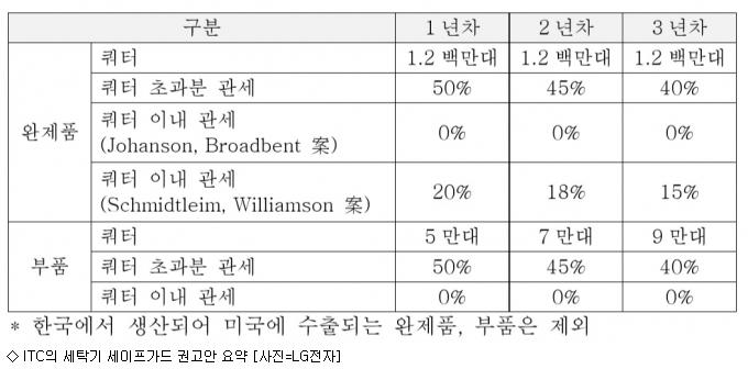 ITC, 삼성·LG 세탁기 120만대 초과시 50% 관세
