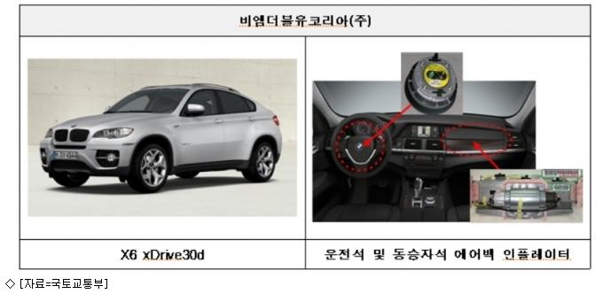BMW·벤츠 등 수입차 9천543대 제작결함 ''리콜''