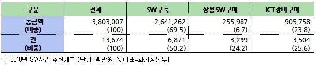 내년 공공 SW사업비 3.8조…상용SW 구매 14.4% ↑
