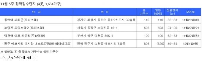[11월 5주 분양동향] 모델하우스 33곳 오픈