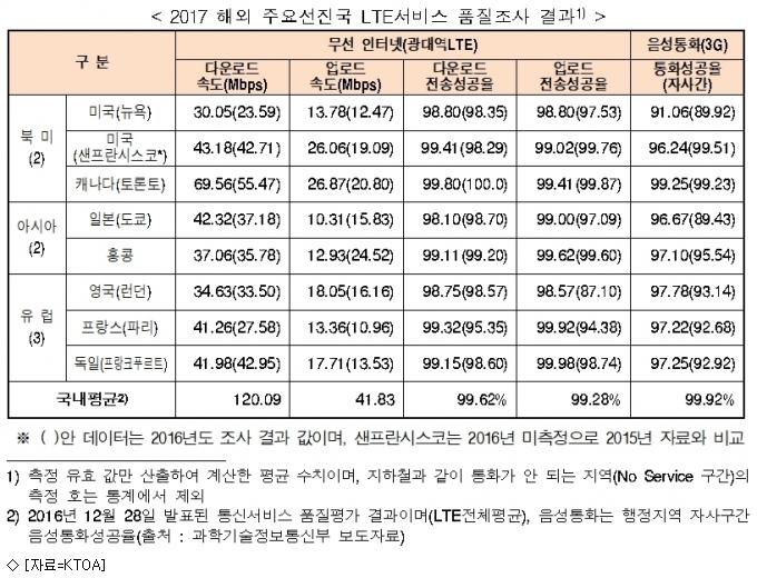 한국, LTE 다운·업로드 속도 세계 1위