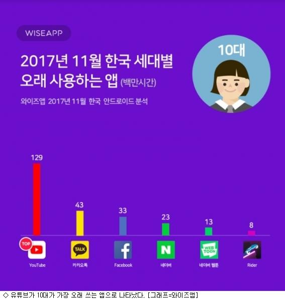 10~20대가 가장 오래하는 앱 ''유튜브''