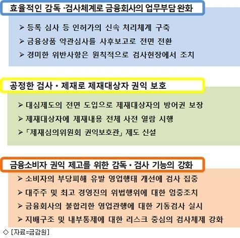 금감원, 금융사 감독 체계 뜯어고친다