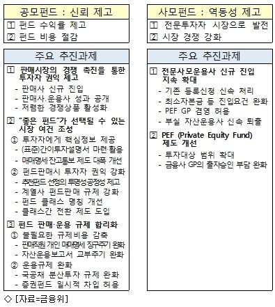펀드 ''계열사 몰아주기'' 룰 50→25%로 강화
