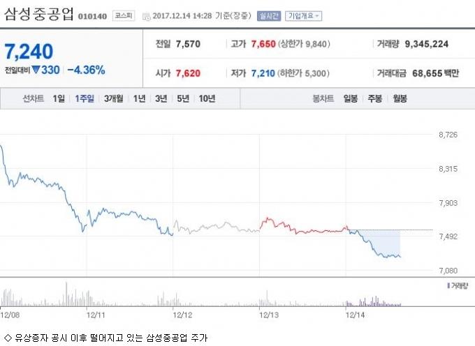개미 오해 부른 삼성重 임원의 ''오비이락'' 매도
