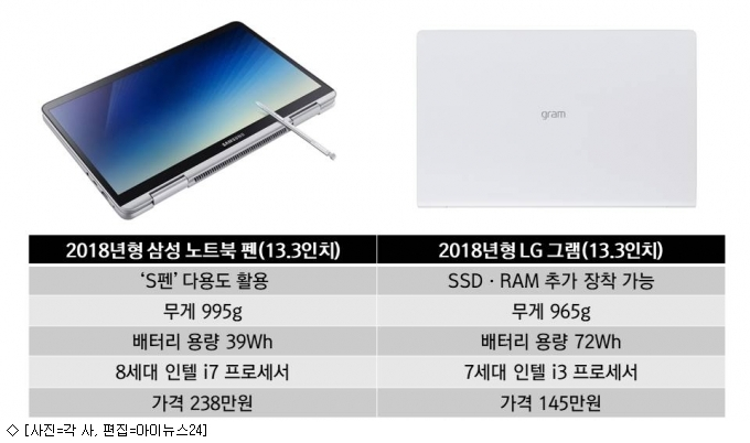 삼성 '펜' vs LG '그램'…美 CES '노트북 열전'