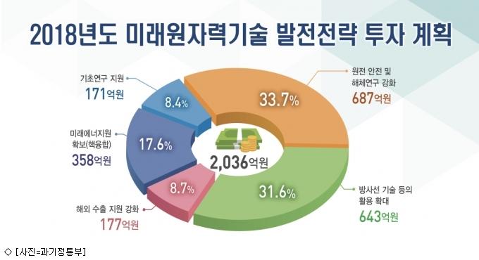 과기정통부, 내년 원자력 R&D에 2천36억원 투입