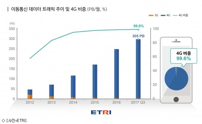 5G 엑사바이트 시대 개막 … 2023년에는 ''2.8EB''