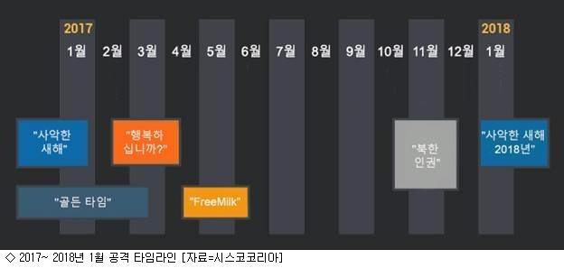 ''그룹123'' 해커 작년부터 韓 6차례 공격