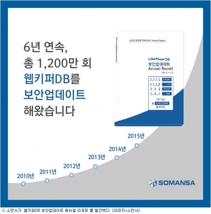 소만사, '웹키퍼DB 보안업데이트 애뉴얼 리포트' 발간