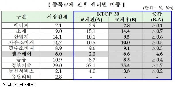 거래소, KTOP30 종목변경…유한양행 편입·삼성중공업 제외