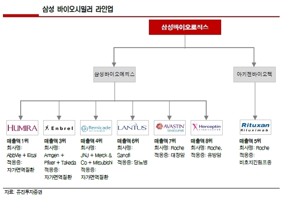 """유진證 """"삼성바이오로직스 기업가치, 9.6조원"""""""
