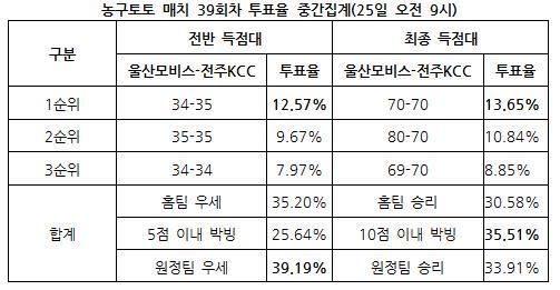 """[농구토토]농구팬 """"모비스-KCC전 박빙 승부 예상"""""""