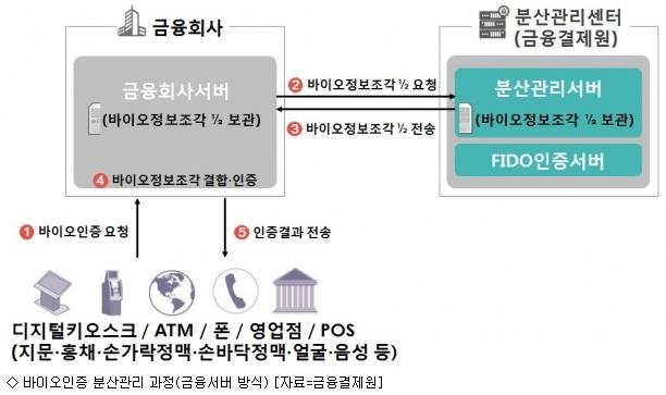 금융결제원, 바이오정보 분산관리센터 본격 가동