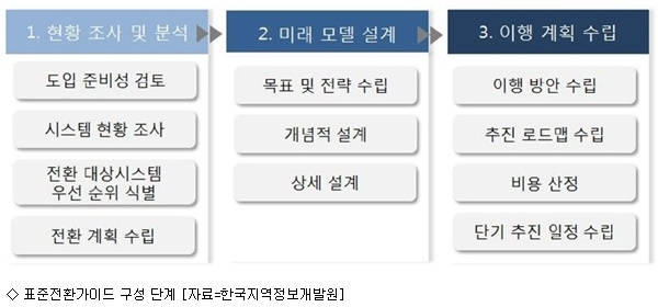 한국지역정보개발원, 클라우드 컴퓨팅 표준전환가이드 마련