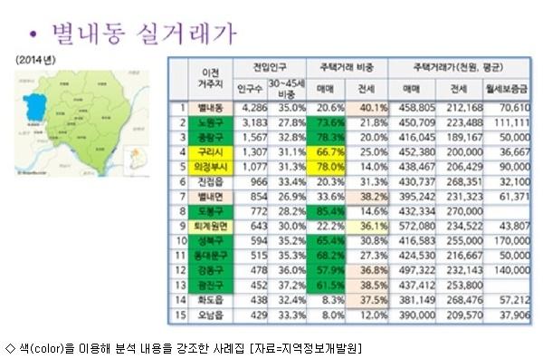 한국지역정보개발원, '빅데이터 분석 사례집' 발간