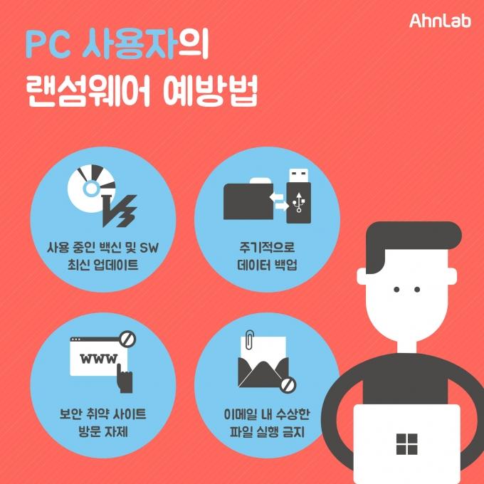 안랩, '이용자별 랜섬웨어 대응 수칙' 공개