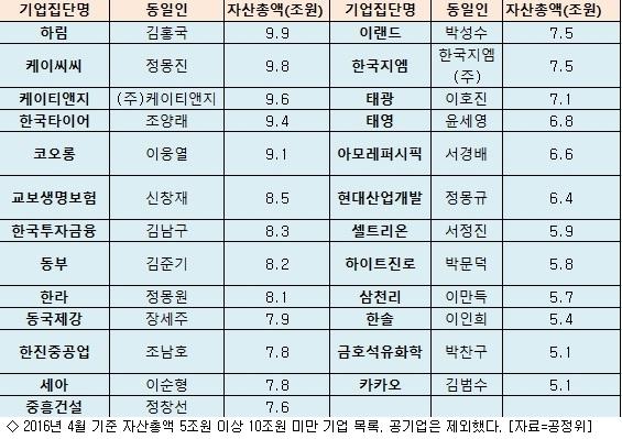 한국타이어·코오롱 등 일감몰아주기 규제 대상 되나
