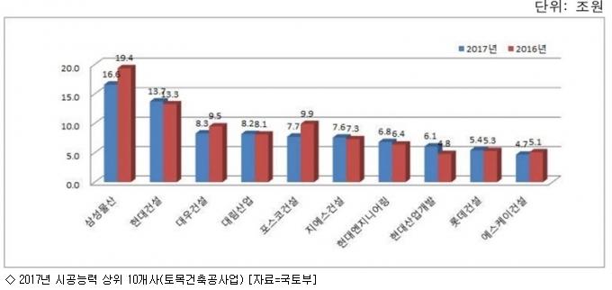건설사 시공능력평가 발표…삼성물산 4년 연속 1위